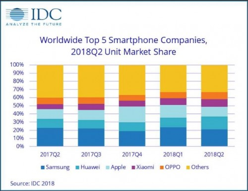 The top 5 smartphone OEMs have remained the same in more than a year. (Source: IDC)