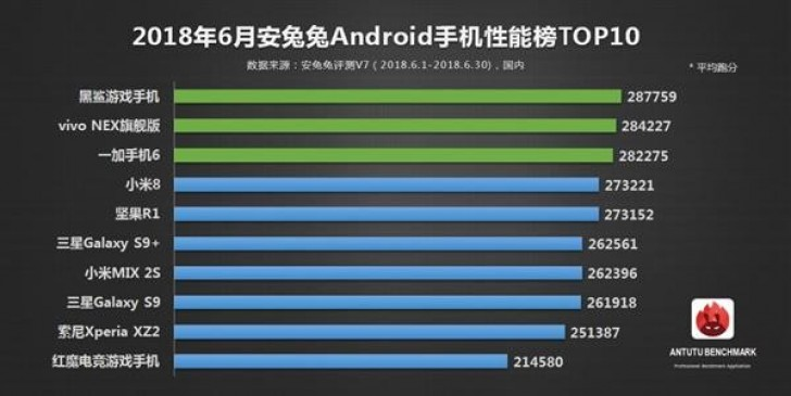 Out of the ten listed devices, only three are not made in China. (Source: AnTuTu)