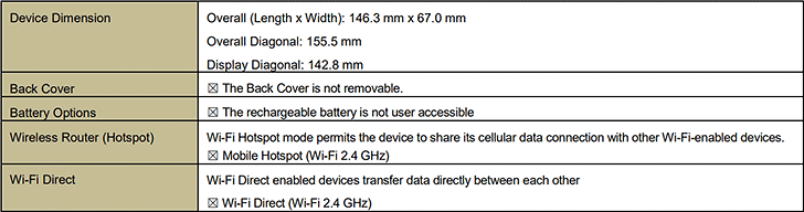 Some of the specs revealed by the FCC documents (Source: FCC)