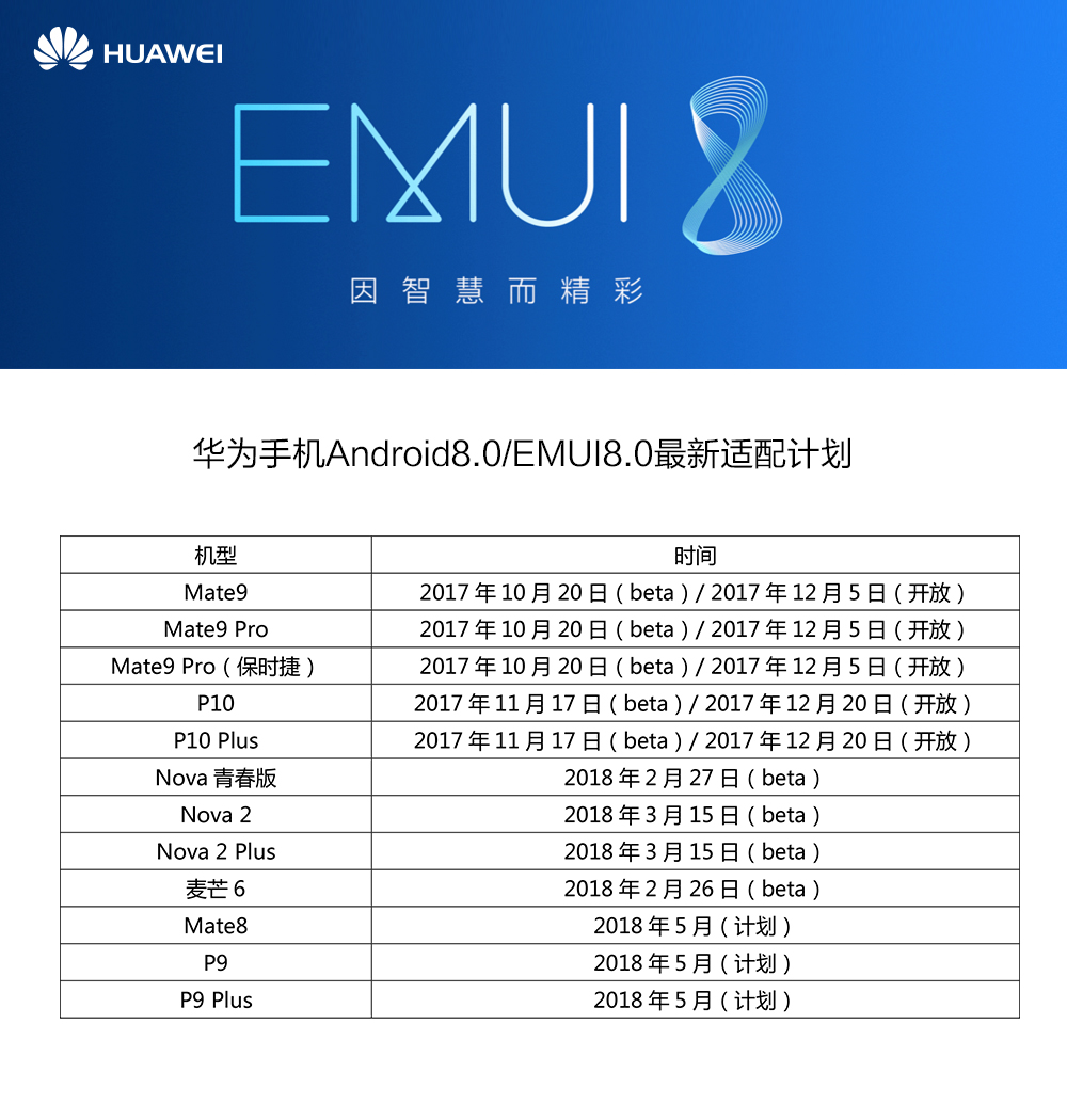 Huawei P9, Mate 8, and Honor 6X set to receive Oreo updates in a bit