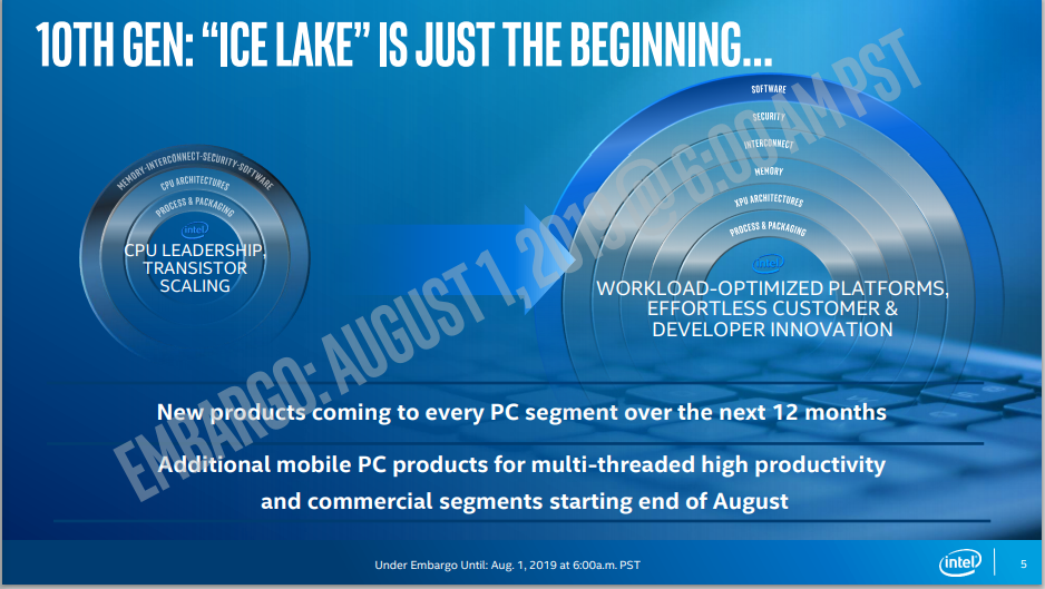 New Intel 10th gen Ice Lake-U and Ice Lake-Y SKUs can
