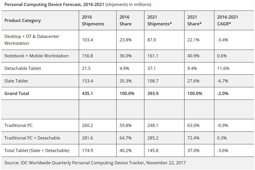 personal computing market apple dell The market share of apple reached 96%, 13 percentage points up  #4 slot and  edge a little closer to third-placed dell, at 152% in 2017  desktop computers  ranging in screen size from 12-inch to 27-inch to headless macs.