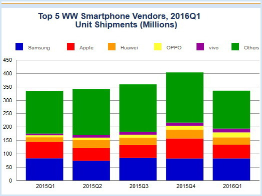 Oppo And Vivo Crack The Top 5 List Of World S Largest