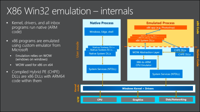 x86 emulation schematic on Windows 10 on ARM. (Source: Microsoft)
