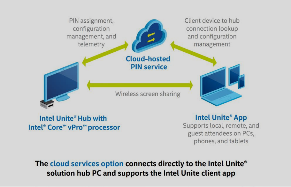 Intel Announces The Unite Cloud Service An Open Low Cost And It Friendly Collaboration