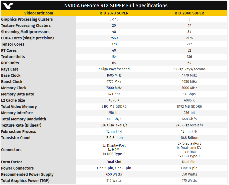 NVIDIA RTX Super specifications leak, RTX 2080 Super touted to be