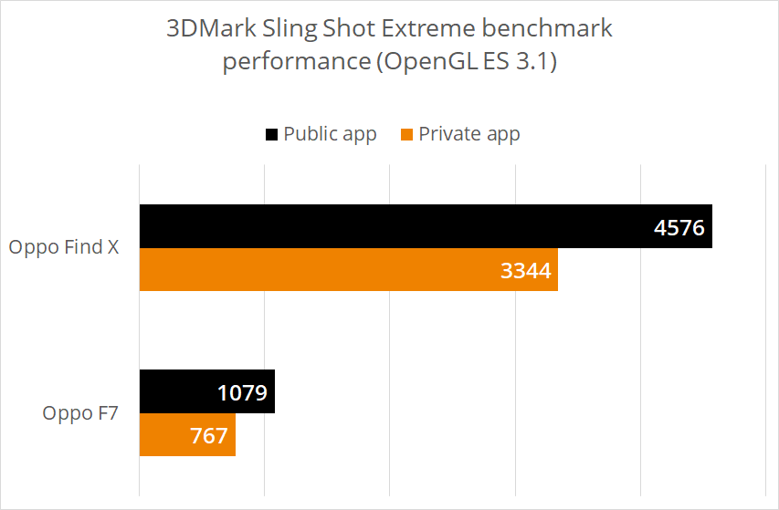 Huawei and Oppo devices caught cheating in benchmarks, 3DMark