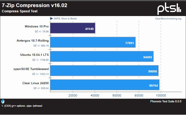 The AMD Threadripper 2990WX shows even higher numbers when