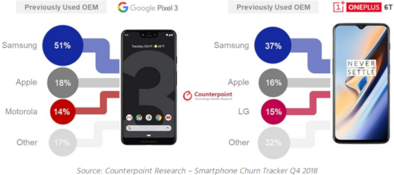 Samsung customers have drifted to the Pixel 3 and OnePlus 6T in the US. (Source: Counterpoint Research)