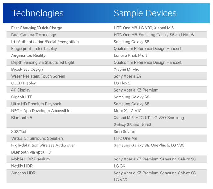 Qualcomm lists innovations that appeared first on Android