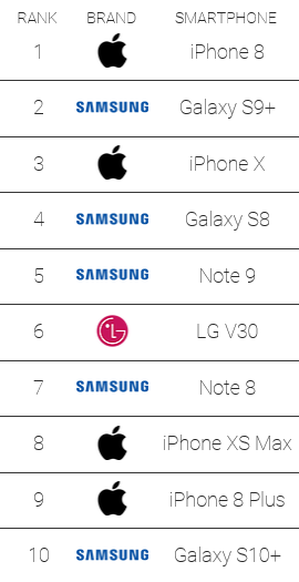 Current PhoneBuff drop test ranking. (Source: PhoneBuff)