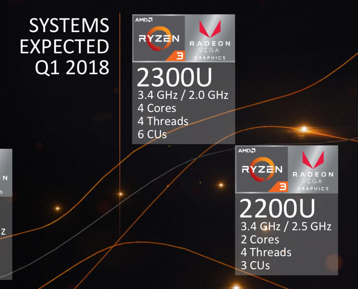 AMD Introduces Ryzen 3 Mobile for Laptops as Entry-level