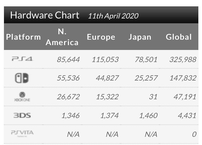 Hardware chart 11 April. (Image source: @NextGenPlayer)