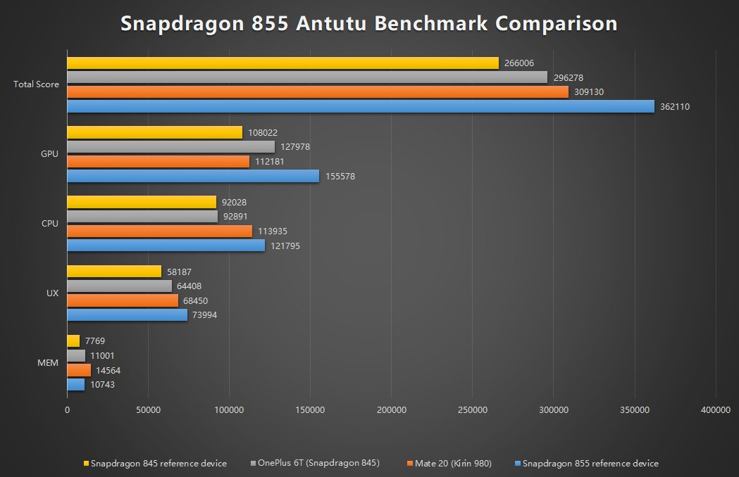 Antutu tweets its own official Snapdragon 855 benchmarks