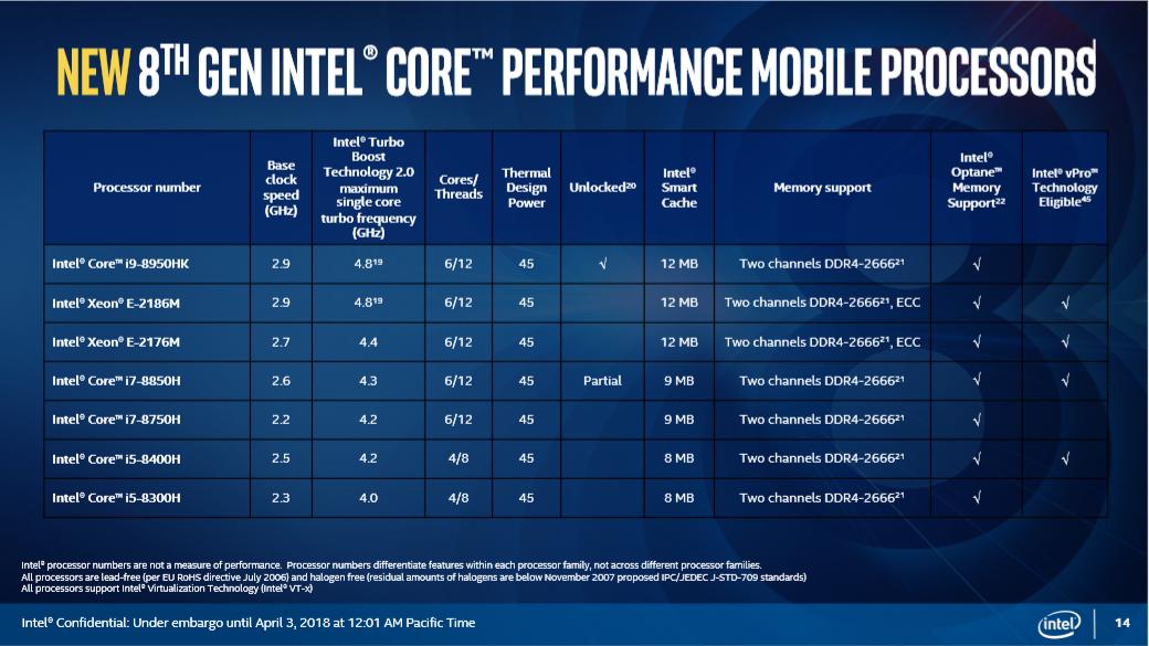Intel announces new 45W 8th Gen hexacore 'Coffee Lake-H