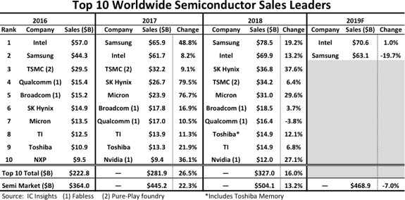 Semiconductor sales leaders. (Source: IC Insights)