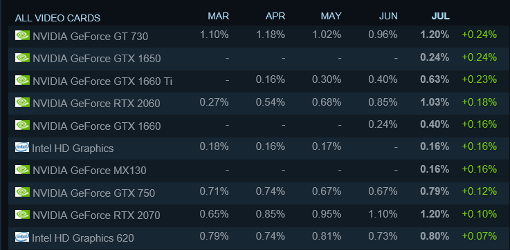 No AMD cards in the top 10 movers. (Image source: Steam/edited)