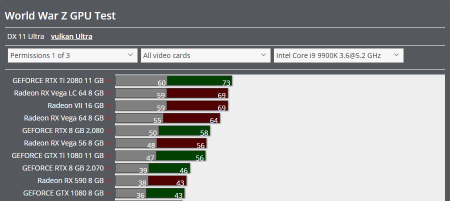 AMD's Radeon VII and RX Vega 64 LC crush Nvidia's GeForce