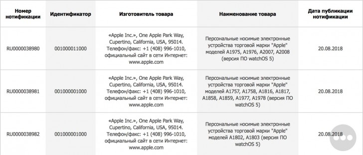 The certification for the Apple devices in question. (Source: Gizchina)