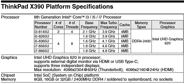 New ThinkPad X390 specifications. (Source: @momomo_us on Twitter)