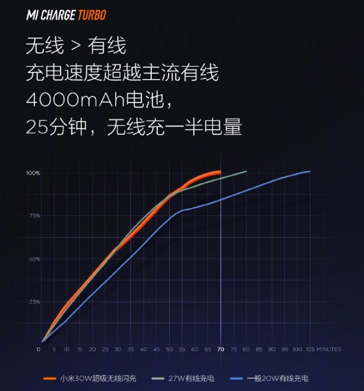 A graph of Mi Charge Turbo 30W vs. 20W wireless charging and 27W wired charging. (Source: Weibo)