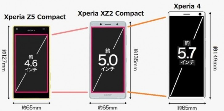 Awesome The Sony Xperia 4 Could Be A Disappointing Successor To The Interior Design Ideas Grebswwsoteloinfo