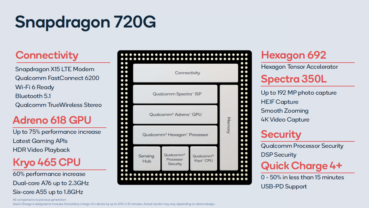 Qualcomm Snapdragon 720G Processor - Benchmarks and Specs -  NotebookCheck.net Tech