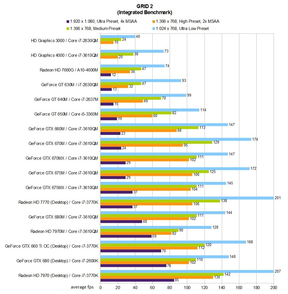 GRID  Benchmarked