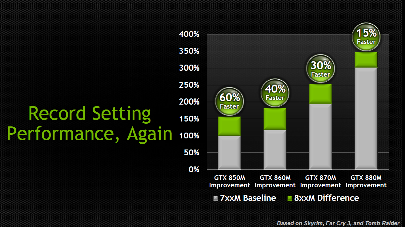 Nvidia: launch of the GeForce 800M series - NotebookCheck net News