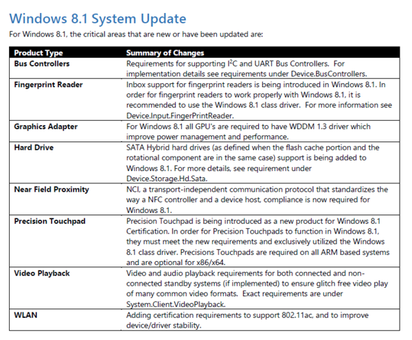 Windows 8 1 Will Have Updated Hardware Requirements