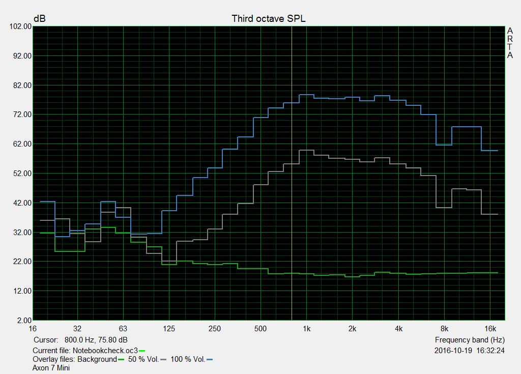 just bought zte axon 7 speaker test Mckay February