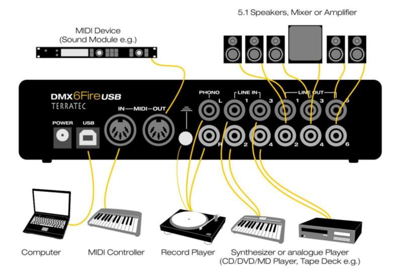 Review Terratec Dmx 6fire Usb Soundcard Notebookcheck