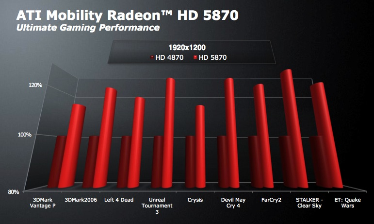 Ati mobility radeon hd 5870 notebookcheck. Net tech.