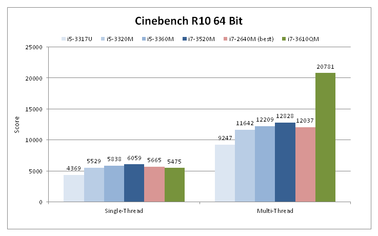 In Review: Intel Ivy Bridge Dual-Core CPUs - NotebookCheck net Reviews