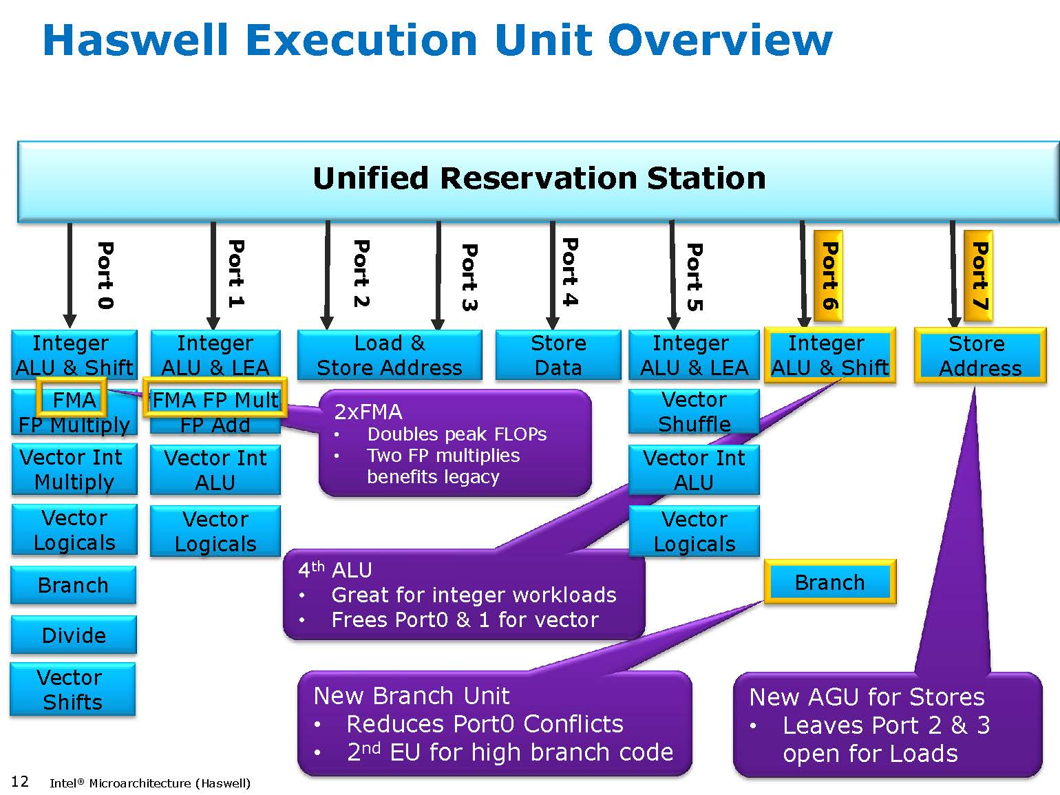 Intel Core i7 execution units