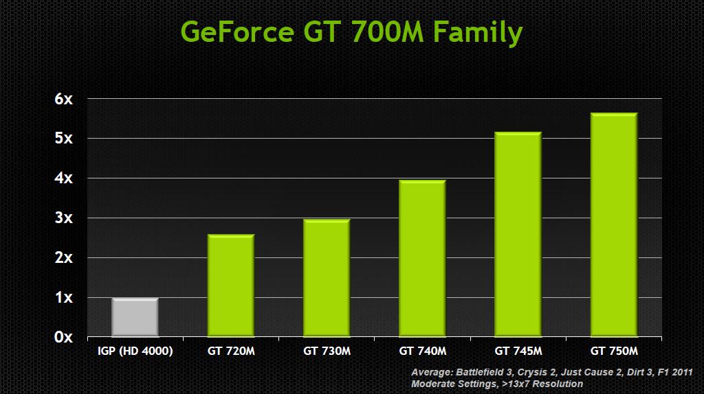 Nvidia geforce gt 740m видеокарта 3