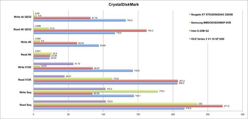 Review OCZ Vertex 2 Extended 120GB SSD - NotebookCheck net Reviews