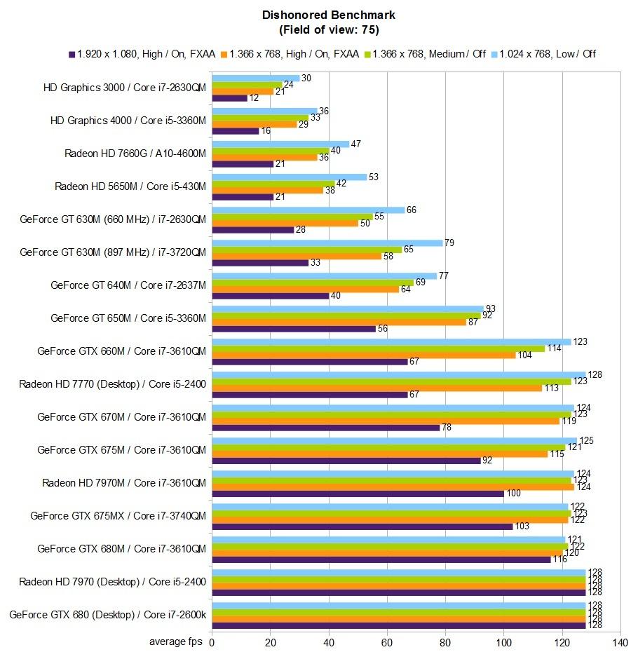 intel hd graphics 4000 vs 520