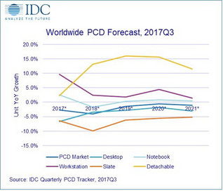 (Source: IDC)