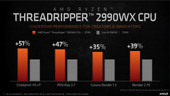 AMD Ryzen Threadripper 2990X performance in comparison with the Intel Core i9-7980XE. (Source: AMD)
