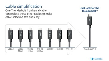 Thunderbolt 4 cables are universal. (Source: Intel)