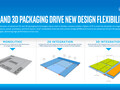 Intel's 'Foveros' is a 3D packaging technique that combines chiplets into a much more denser package than EMIB. (Source: Intel)