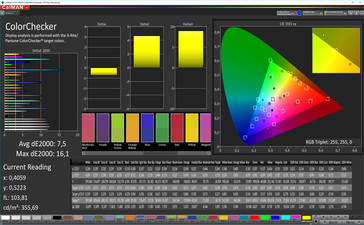 CalMAN: Colour Accuracy – AdobeRGB target colour space