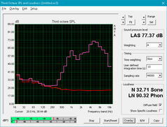 LG Gram 15 (White: System idle, Pink: Pink noise)