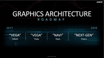 AMD graphics architecture roadmap. (Source: AMD)
