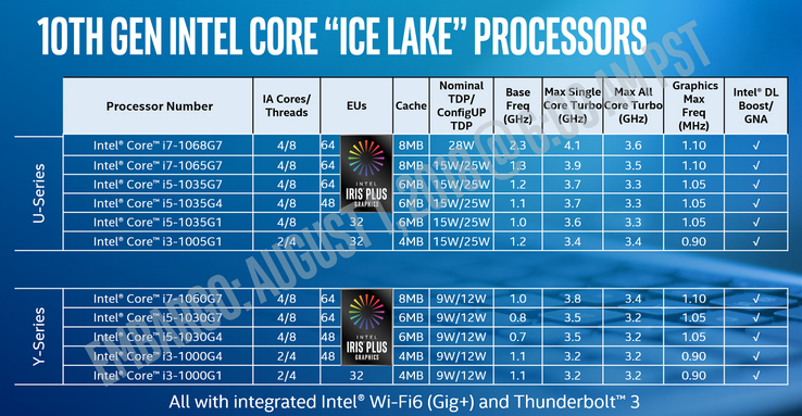 Intel's 10th gen Core Ice Lake-U and Ice Lake-Y launch lineup. We'll be focusing on just the Core i7-1065G7 with integrated Iris Plus Graphics 940 for now