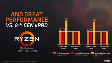 AMD announces new Ryzen Pro Mobile APUs - NotebookCheck net News