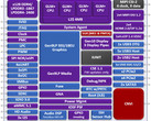 Intel Gemini Lake block diagram surfaces. (Source: CNXSoft)