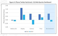 An analysis of Twitter sentiment directed at iPhones. (Source: Eagle Alpha)