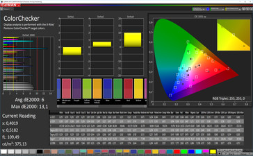 CalMAN: Colour Accuracy – sRGB target color space